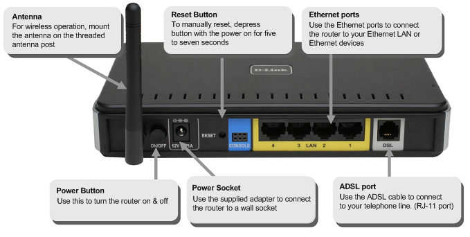 How to setup d-link adsl router