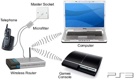 PlayStation 3 Wireless Connection